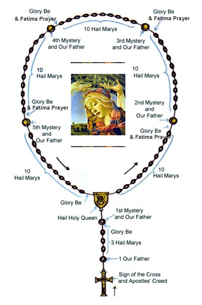 Rosary Prayer