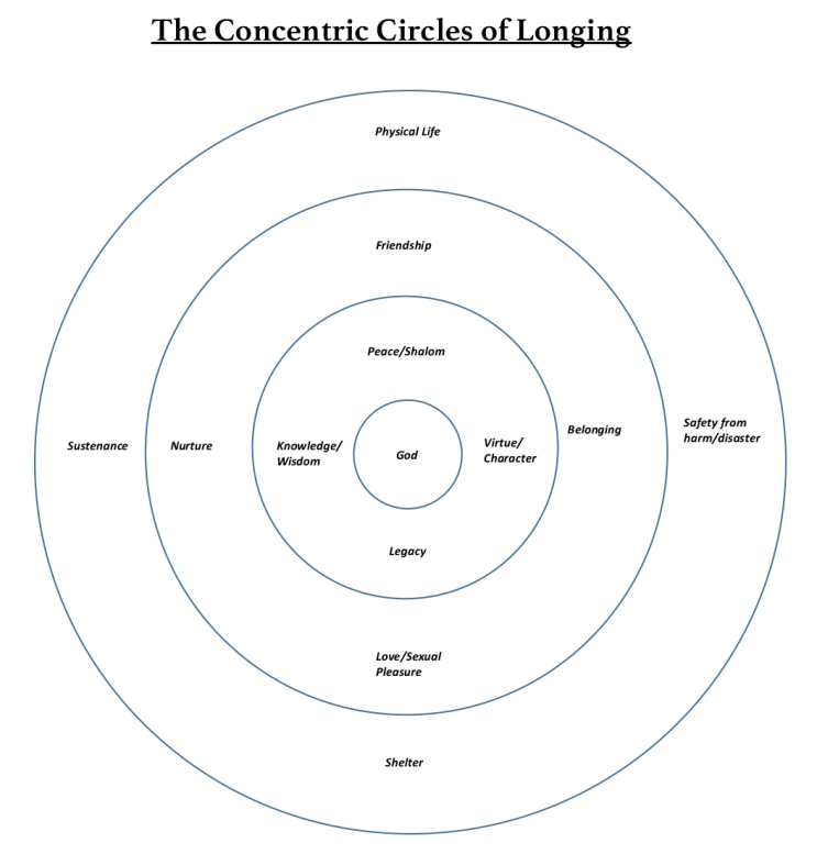 The Concentric Circles of Longing.jpg